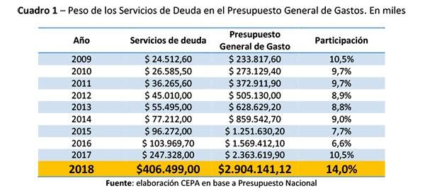 Resultado de imagen para argentina deuda 2018