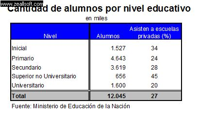 Alumnos por nivel educativo