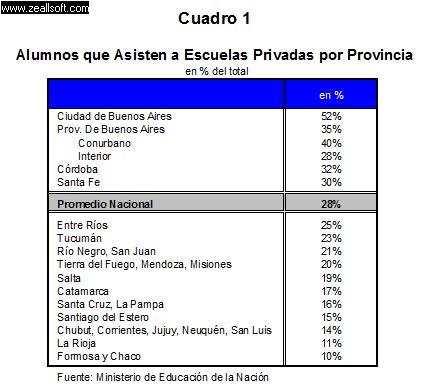 Alumnos por escuelas privadas por provincia