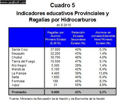 Indicadores educativos provinciales y regalías...