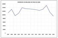 Argentina, Pesos, Inversión 2004